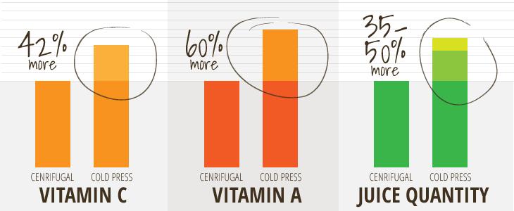centrifuga estrattore succo e vitamine differenze